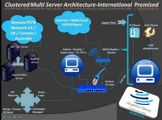 Hosted Architecture